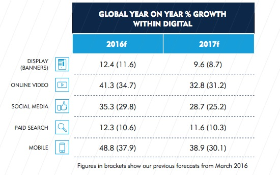 media growth2