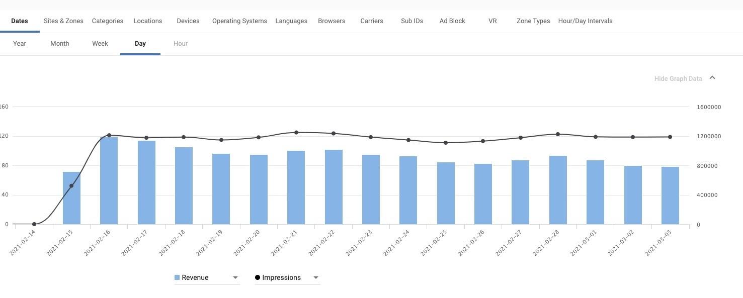 Multi-Format Ads stats