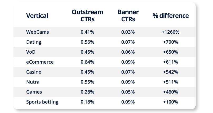 Outstream Desktop CTRs