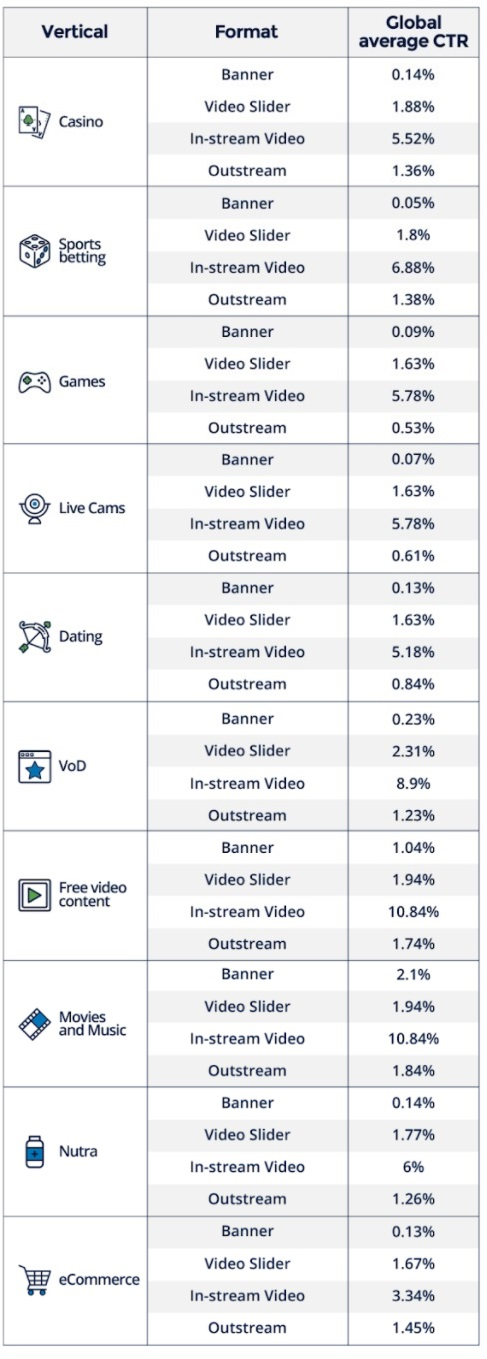 Video ad formats CTRS