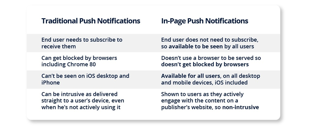 Traditional versus In-Page Push Notifications